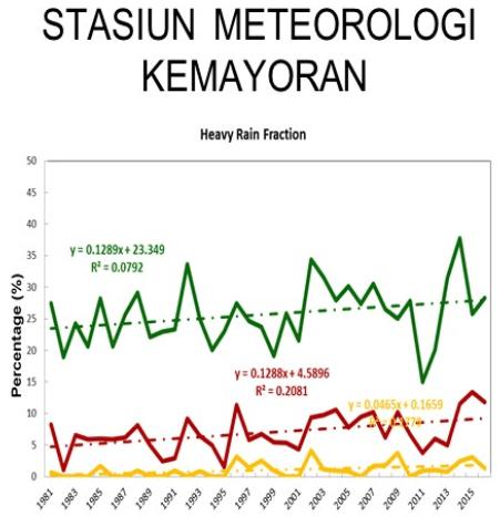 Perubahan Curah Hujan Jakarta 1981-2015_a