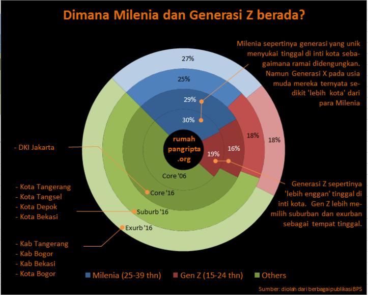 Dimana Milenial berada