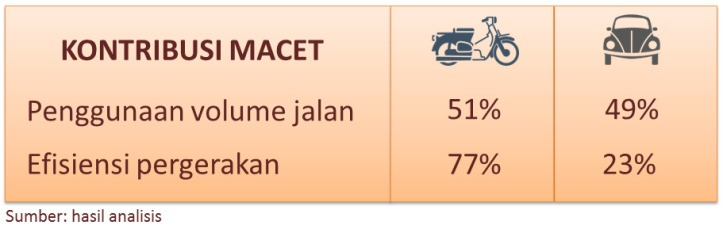 Motor vs Mobil, Jakarta 2015.jpeg