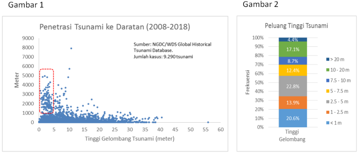 Tsunami_Data Historis_tampil
